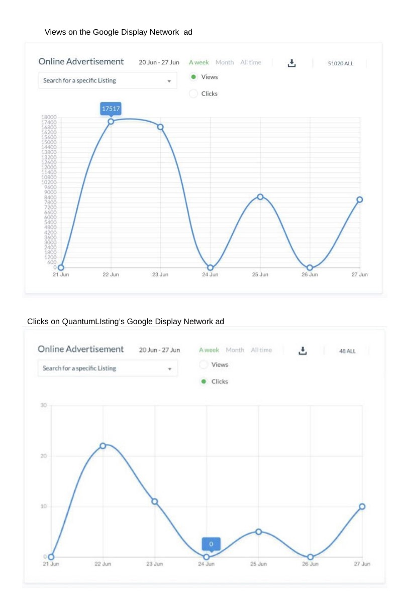 Views and Clicks of Google Display Network ads